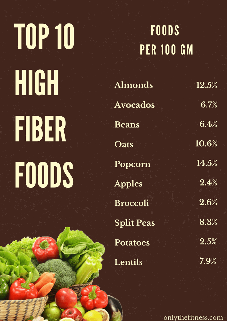 High Fiber Foods Chart Only The Fitness